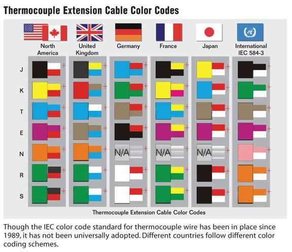 tcouplejpg – International Ac Wiring Color Code